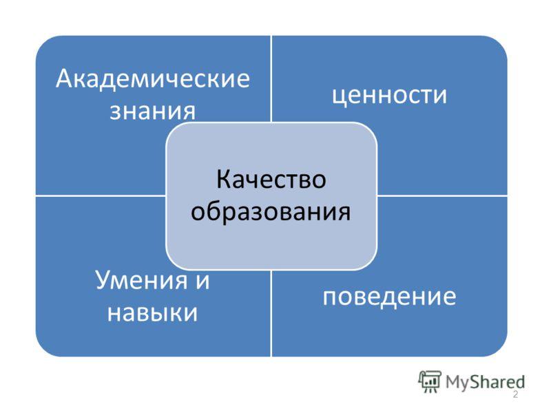 Качество образо Академические знания ценности Умения и навыки поведение Качество образования 2