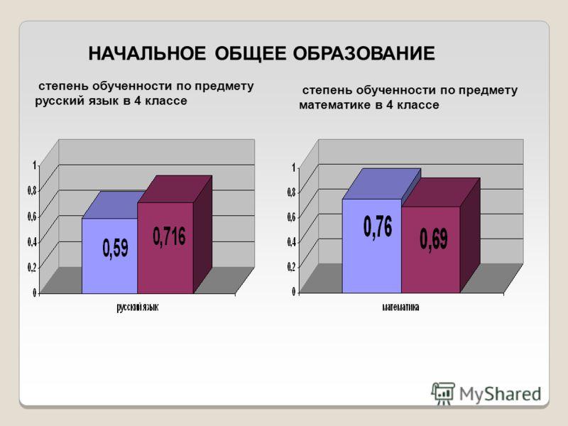 НАЧАЛЬНОЕ ОБЩЕЕ ОБРАЗОВАНИЕ степень обученности по предмету русский язык в 4 классе степень обученности по предмету математике в 4 классе