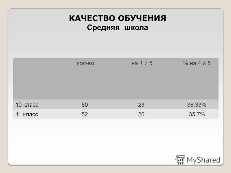 кол-во на 4 и 5% на 4 и 5 10 класс602338,33% 11 класс522635,7% КАЧЕСТВО ОБУЧЕНИЯ Средняя школа