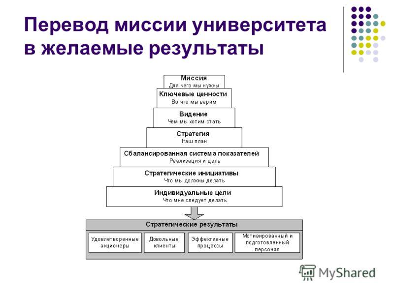 Перевод миссии университета в желаемые результаты