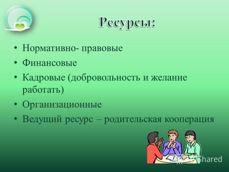 Нормативно- правовые Финансовые Кадровые (добровольность и желание работать) Организационные Ведущий ресурс – родительская кооперация
