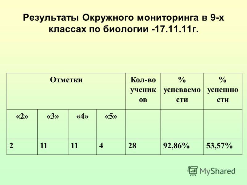 Результаты Окружного мониторинга в 9-х классах по биологии -17.11.11г. ОтметкиКол-во ученик ов % успеваемо сти % успешно сти «2»«3»«4»«5» 211 42892,86%53,57%