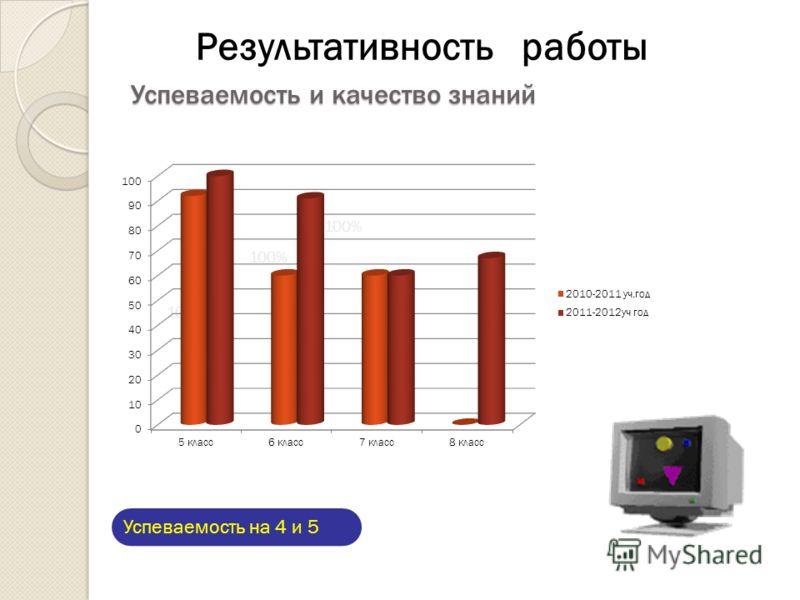 Успеваемость и качество знаний Успеваемость и качество знаний Успеваемость на 4 и 5 100% Результативность работы