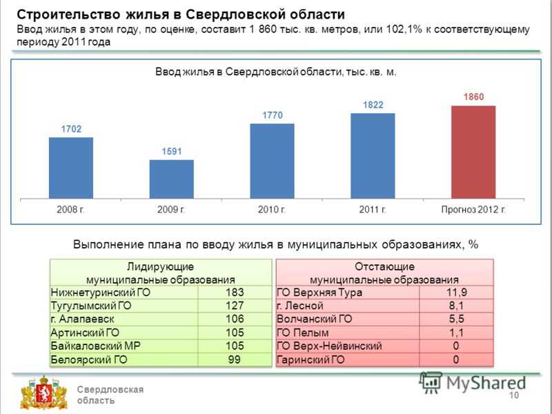 Строительство жилья в Свердловской области Ввод жилья в этом году, по оценке, составит 1 860 тыс. кв. метров, или 102,1% к соответствующему периоду 2011 года Свердловская область 10 Выполнение плана по вводу жилья в муниципальных образованиях, %