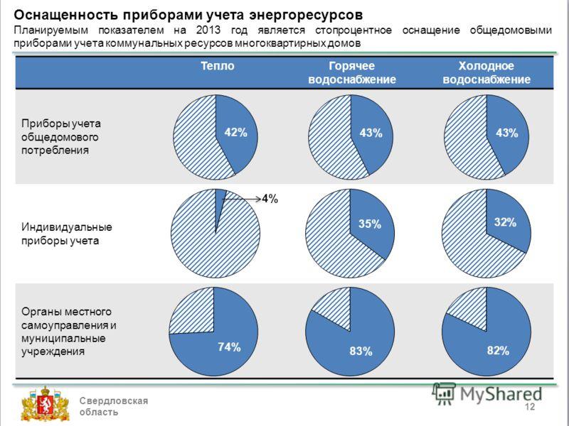 Свердловская область 12 Оснащенность приборами учета энергоресурсов Планируемым показателем на 2013 год является стопроцентное оснащение общедомовыми приборами учета коммунальных ресурсов многоквартирных домов ТеплоГорячее водоснабжение Холодное водо