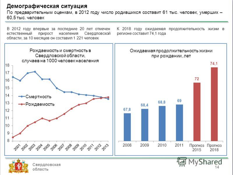 14 Демографическая ситуация По предварительным оценкам, в 2012 году число родившихся составит 61 тыс. человек, умерших – 60,5 тыс. человек Свердловская область К 2018 году ожидаемая продолжительность жизни в регионе составит 74,1 года В 2012 году впе