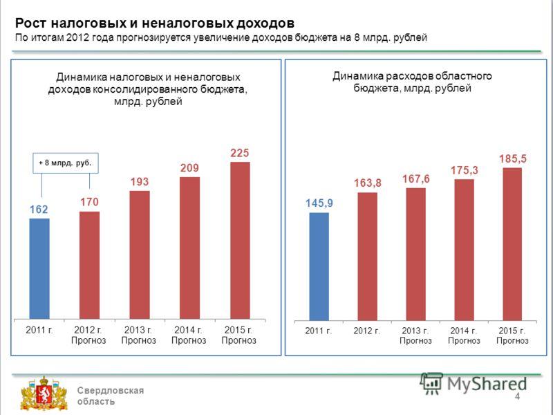 Свердловская область Рост налоговых и неналоговых доходов По итогам 2012 года прогнозируется увеличение доходов бюджета на 8 млрд. рублей 4