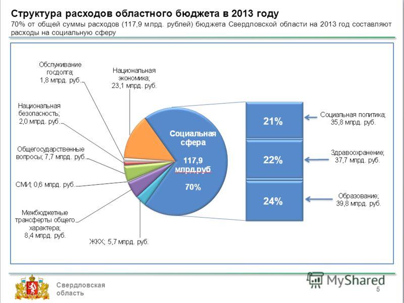 Свердловская область Структура расходов областного бюджета в 2013 году 70% от общей суммы расходов (117,9 млрд. рублей) бюджета Свердловской области на 2013 год составляют расходы на социальную сферу 5 21% 22% 24%