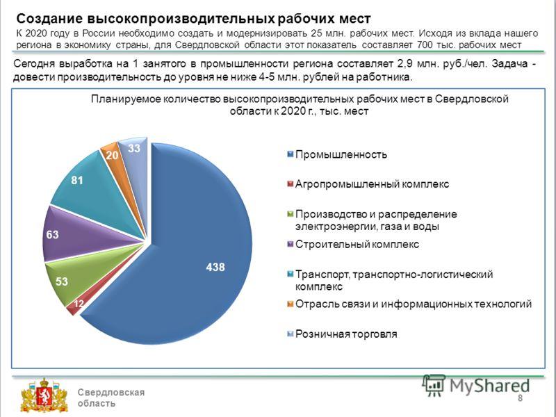 Свердловская область 8 Создание высокопроизводительных рабочих мест К 2020 году в России необходимо создать и модернизировать 25 млн. рабочих мест. Исходя из вклада нашего региона в экономику страны, для Свердловской области этот показатель составляе