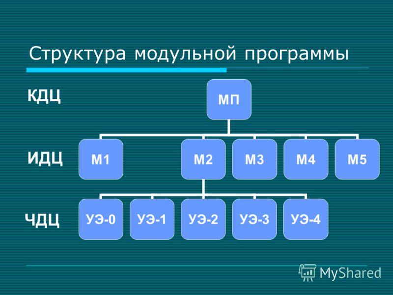 Структура модульной программы МП М1М2 УЭ-0УЭ-1УЭ-2УЭ-3УЭ-4 М3М4М5 КДЦ ИДЦ ЧДЦ