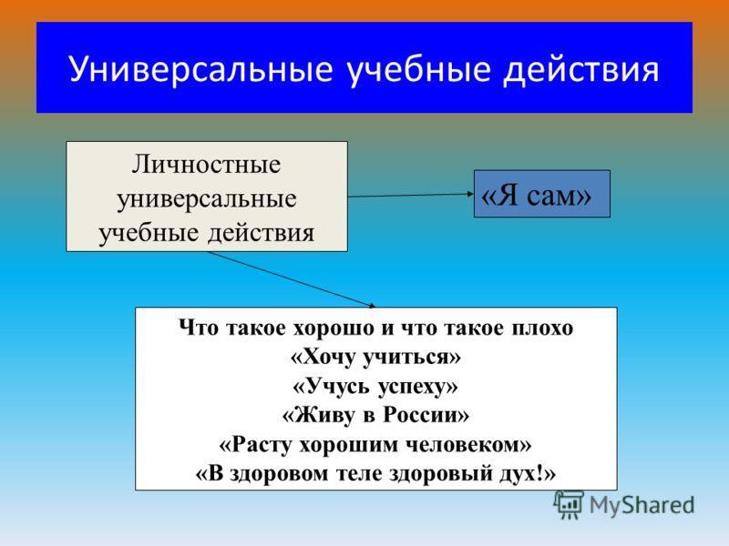 Универсальные учебные действия Личностные универсальные учебные действия Что такое хорошо и что такое плохо «Хочу учиться» «Учусь успеху» «Живу в России» «Расту хорошим человеком» «В здоровом теле здоровый дух!» «Я сам»
