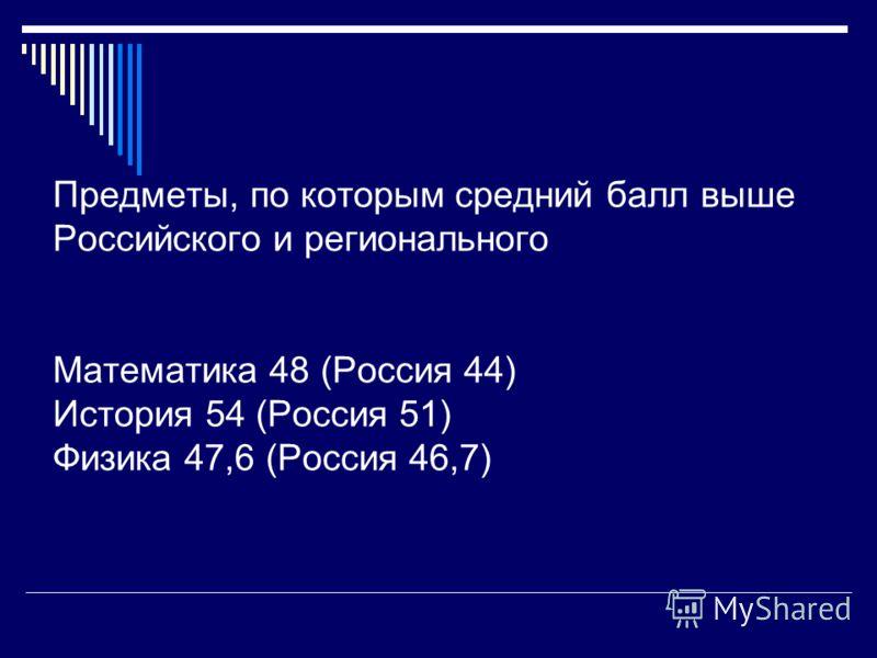 Предметы, по которым средний балл выше Российского и регионального Математика 48 (Россия 44) История 54 (Россия 51) Физика 47,6 (Россия 46,7)