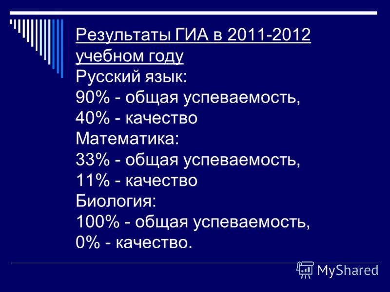 Результаты ГИА в 2011-2012 учебном году Русский язык: 90% - общая успеваемость, 40% - качество Математика: 33% - общая успеваемость, 11% - качество Биология: 100% - общая успеваемость, 0% - качество.