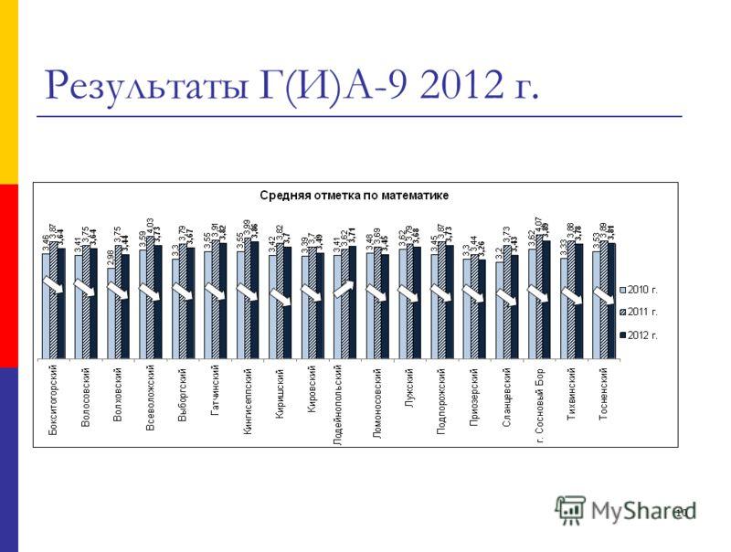 10 Результаты Г(И)А-9 2012 г.