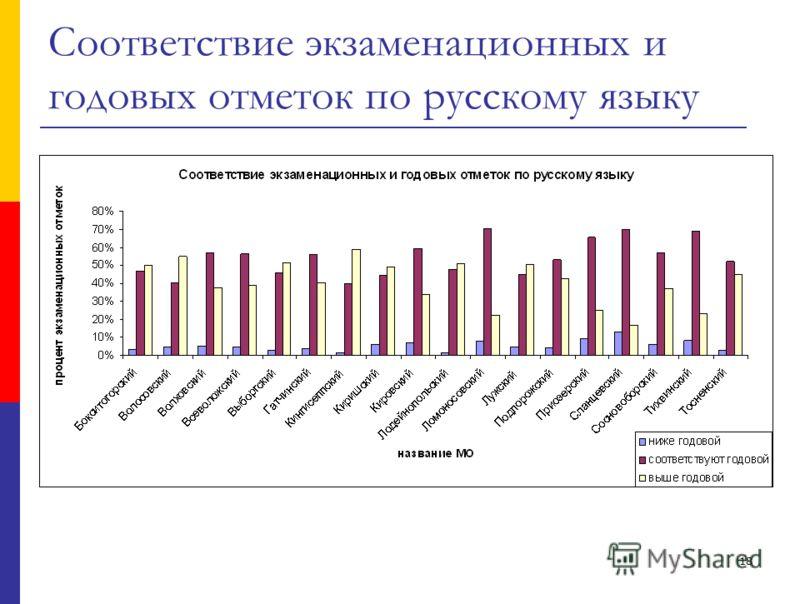 18 Соответствие экзаменационных и годовых отметок по русскому языку