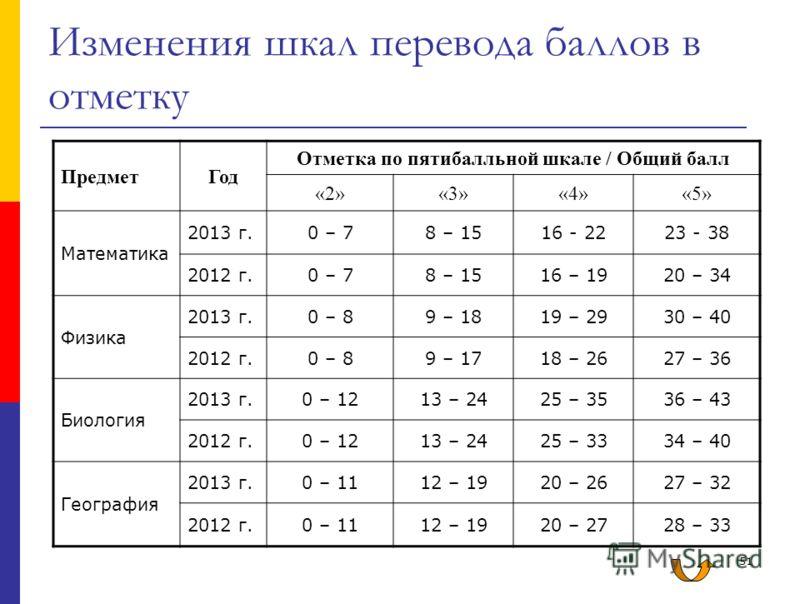 51 Изменения шкал перевода баллов в отметку ПредметГод Отметка по пятибалльной шкале / Общий балл «2»«3»«4»«5» Математика 2013 г.0 – 78 – 1516 - 2223 - 38 2012 г.0 – 78 – 1516 – 1920 – 34 Физика 2013 г.0 – 89 – 1819 – 2930 – 40 2012 г.0 – 89 – 1718 –