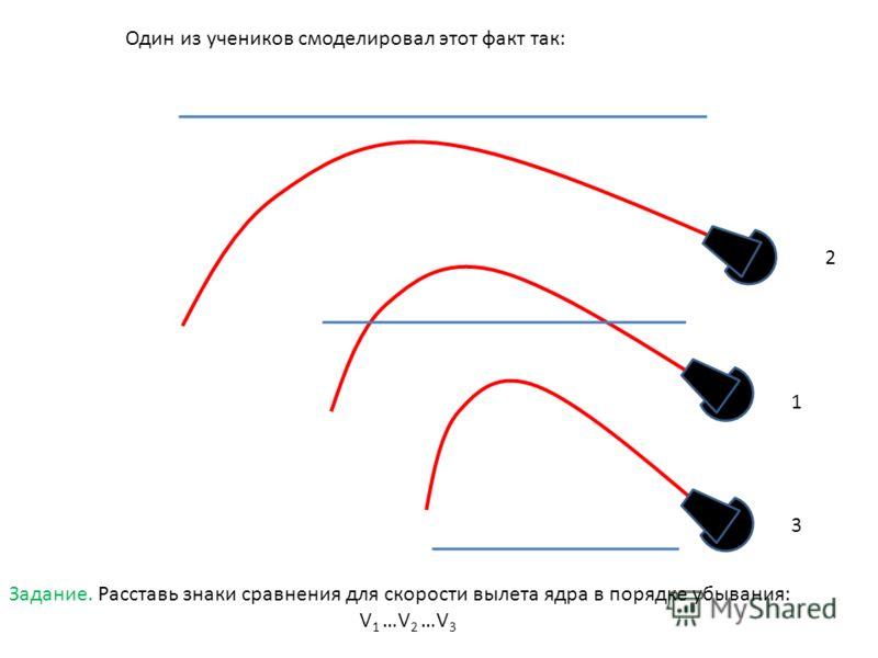1 2 3 Один из учеников смоделировал этот факт так: Задание. Расставь знаки сравнения для скорости вылета ядра в порядке убывания: V 1 …V 2 …V 3