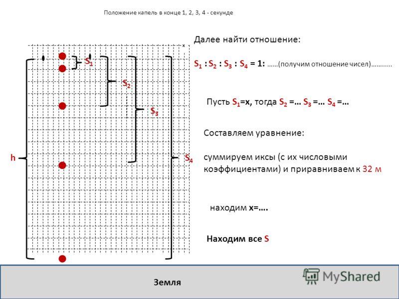 х Положение капель в конце 1, 2, 3, 4 - секунде S1S1 S2S2 S3S3 S4S4 Земля h Далее найти отношение: S 1 : S 2 : S 3 : S 4 = 1: ……(получим отношение чисел)……..... Пусть S 1 =x, тогда S 2 =… S 3 =… S 4 =… Составляем уравнение: суммируем иксы (с их число