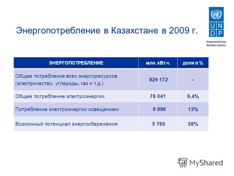 Энергопотребление в Казахстане в 2009 г. ЭНЕРГОПОТРЕБЛЕНИЕмлн. кВт.ч.доля в % Общее потребление всех энергоресурсов (электричество, углероды, газ и т.д.) 829 172- Общее потребление электроэнергии78 0419,4% Потребление электроэнергии освещением 9 9961