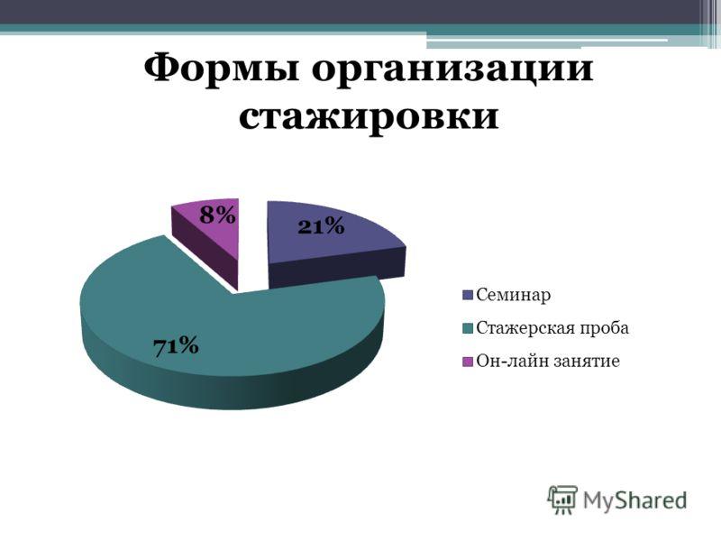 Формы организации стажировки