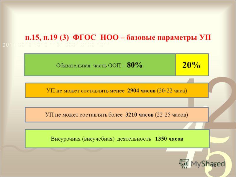 п.15, п.19 (3) ФГОС НОО – базовые параметры УП Обязательная часть ООП – 80% 20% УП не может составлять менее 2904 часов (20-22 часа) УП не может составлять более 3210 часов (22-25 часов) Внеурочная (внеучебная) деятельность 1350 часов 18