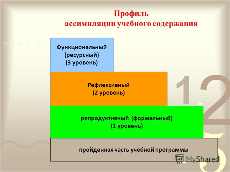 Функциональный (ресурсный) (3 уровень) Рефлексивный (2 уровень) репродуктивный (формальный) (1 уровень) пройденная часть учебной программы Профиль ассимиляции учебного содержания 8