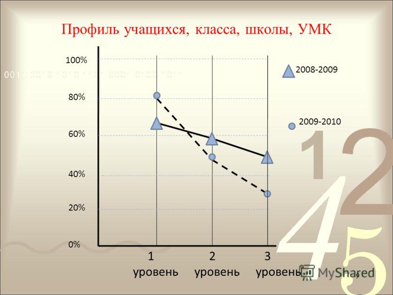 1 уровень 2 уровень 3 уровень 100% 80% 60% 40% 20% 0% 2008-2009 2009-2010 9 Профиль учащихся, класса, школы, УМК