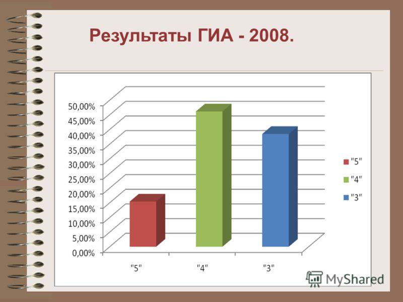 Результаты ГИА - 2008.
