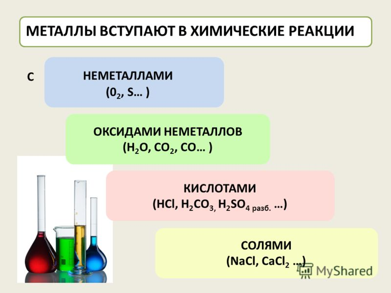 МЕТАЛЛЫ ВСТУПАЮТ В ХИМИЧЕСКИЕ РЕАКЦИИ ОКСИДАМИ НЕМЕТАЛЛОВ (H 2 O, CO 2, CO… ) КИСЛОТАМИ (HCl, H 2 CO 3, H 2 SO 4 разб. …) СОЛЯМИ (NaCl, CaCl 2 …) НЕМЕТАЛЛАМИ (0 2, S… ) C
