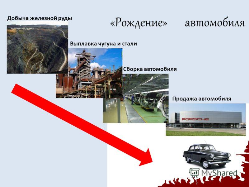 «Рождение» автомобиля Добыча железной руды Выплавка чугуна и стали Сборка автомобиля Продажа автомобиля