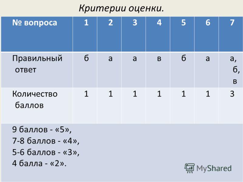 Критерии оценки. вопроса1234567 Правильный ответ баавбаа, б, в Количество баллов 1111113 9 баллов - «5», 7-8 баллов - «4», 5-6 баллов - «3», 4 балла - «2».