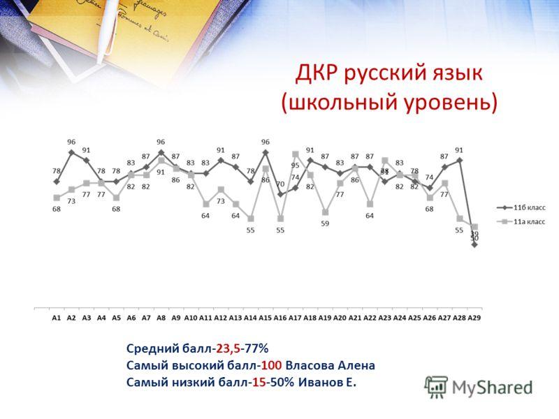 ДКР русский язык (школьный уровень) Средний балл-23,5-77% Самый высокий балл-100 Власова Алена Самый низкий балл-15-50% Иванов Е.