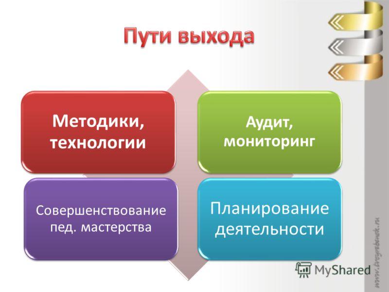 Методики, технологии Аудит, мониторинг Совершенствование пед. мастерства Планирование деятельности