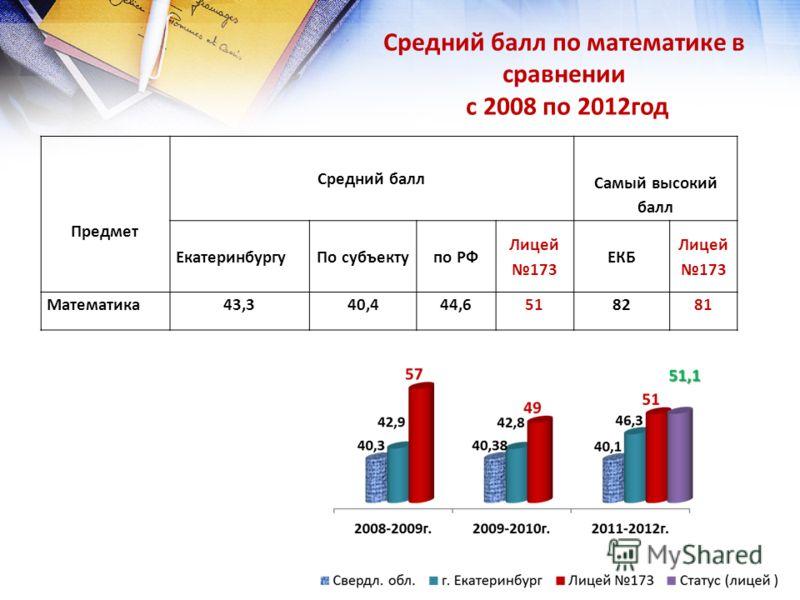 Средний балл по математике в сравнении с 2008 по 2012год Предмет Средний балл Самый высокий балл ЕкатеринбургуПо субъектупо РФ Лицей 173 ЕКБ Лицей 173 Математика43,340,444,6518281