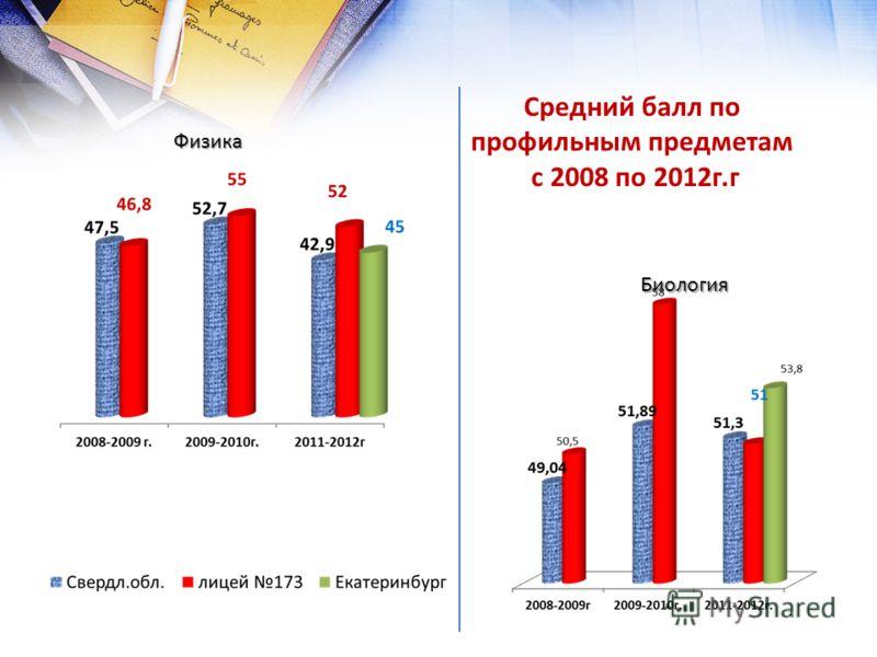 Средний балл по профильным предметам с 2008 по 2012г.г Физика Биология