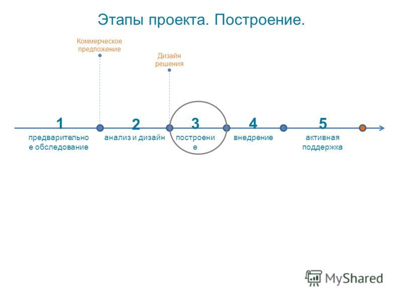 Этапы проекта. Построение. активная поддержка анализ и дизайнпостроени е внедрение стоимость проекта предварительно е обследование 1 2 345 Коммерческое предложение Дизайн решения