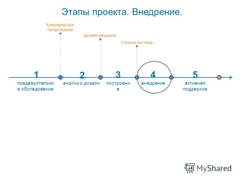 Этапы проекта. Внедрение. активная поддержка анализ и дизайнпостроени е внедрение стоимость проекта предварительно е обследование 1 2 345 Коммерческое предложение Дизайн решения Готовая система