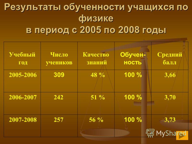 Учебный год Число учеников Качество знаний Обучен- ность Средний балл 2005-2006 309 48 % 100 % 3,66 2006-2007 242 51 % 100 % 3,70 2007-2008 257 56 % 100 % 3,73 Результаты обученности учащихся по физике в период с 2005 по 2008 годы