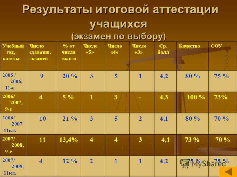 Результаты итоговой аттестации учащихся (экзамен по выбору) Результаты итоговой аттестации учащихся (экзамен по выбору) Учебный год, классы Число сдававш. экзамен % от числа вып-в Число «5» Число «4» Число «3» Ср. балл КачествоСОУ 2005 / 2006, 11-е 9