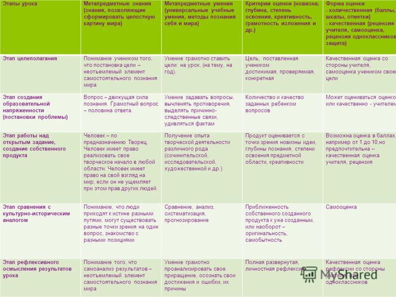 Этапы урокаМетапредметные знания (знания, позволяющие сформировать целостную картину мира) Метапредметные умения (универсальные учебные умения, методы познания себя и мира) Критерии оценки (новизна, глубина, степень освоения, креативность, грамотност