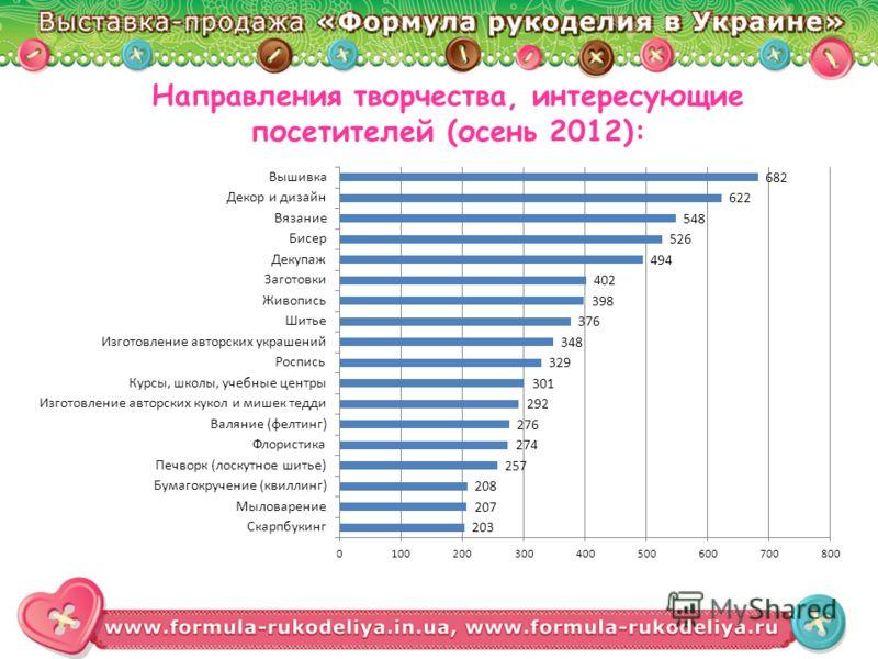 Направления творчества, интересующие посетителей (осень 2012):
