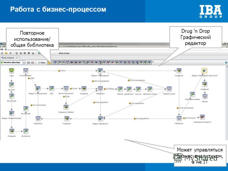 Работа с бизнес-процессом Повторное использование/ общая библиотека Drug n Drop Графический редактор Может управляться бизнес-аналитиком, а не IT