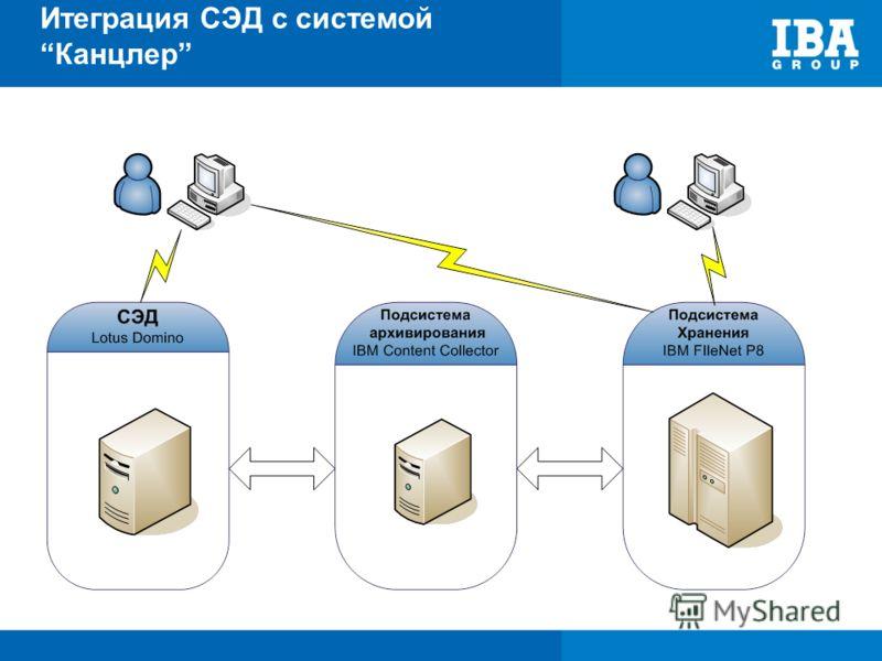Итеграция СЭД с системойКанцлер