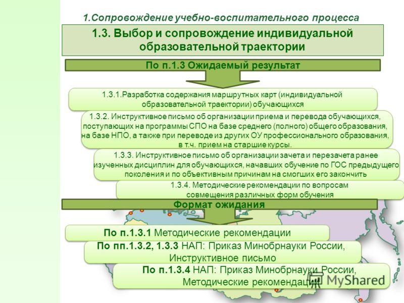 1.3.1.Разработка содержания маршрутных карт (индивидуальной образовательной траектории) обучающихся 1.3.1.Разработка содержания маршрутных карт (индивидуальной образовательной траектории) обучающихся По п.1.3 Ожидаемый результат 1.3.2. Инструктивное