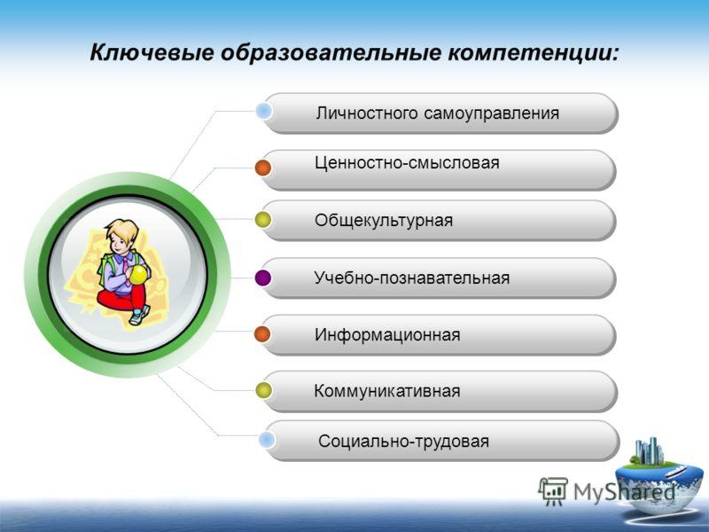 Ключевые образовательные компетенции: Ценностно-смысловая Общекультурная Учебно-познавательная Информационная Коммуникативная Личностного самоуправления Социально-трудовая