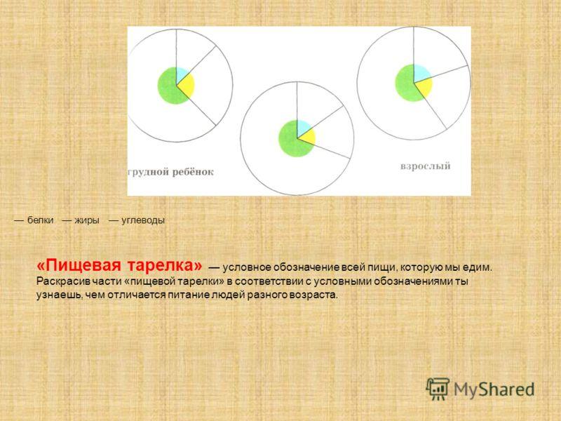 «Пищевая тарелка» условное обозначение всей пищи, которую мы едим. Раскрасив части «пищевой тарелки» в соответствии с условными обозначениями ты узнаешь, чем отличается питание людей разного возраста. белки жиры углеводы