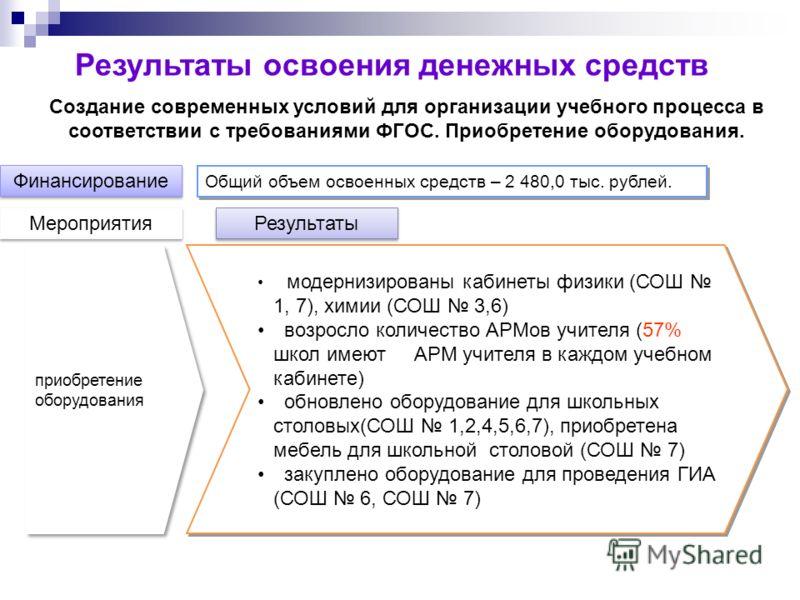 Создание современных условий для организации учебного процесса в соответствии с требованиями ФГОС. Приобретение оборудования. Финансирование Мероприятия Результаты приобретение оборудования модернизированы кабинеты физики (СОШ 1, 7), химии (СОШ 3,6)