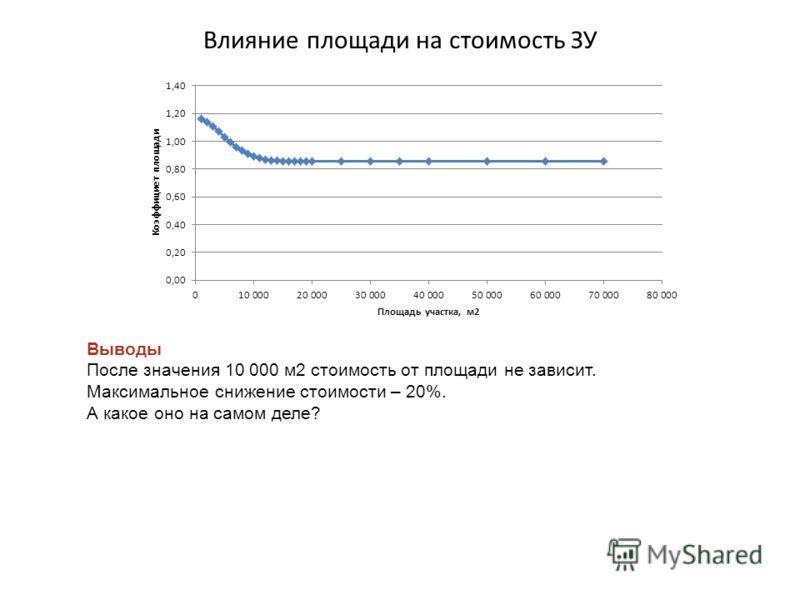 Влияние площади на стоимость ЗУ Выводы После значения 10 000 м2 стоимость от площади не зависит. Максимальное снижение стоимости – 20%. А какое оно на самом деле?