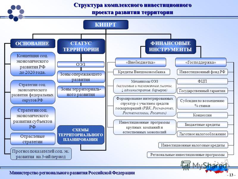 Схема структуры министерства экономического развития рф