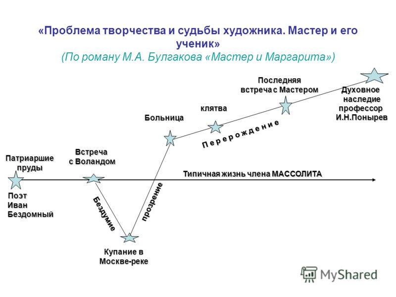 Презентация По Роману Мастер И Маргарита С Ответами
